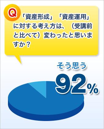 「資産形成」「資産運用」に対する考え方が変わった方、92%