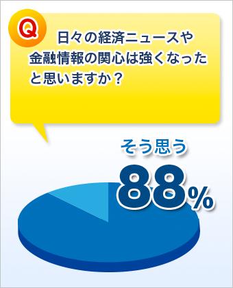 日々の経済ニュースや金融情報の関心は強くなったと思う方、88%